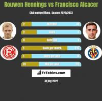 Rouwen Hennings vs Francisco Alcacer h2h player stats