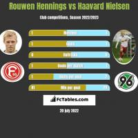 Rouwen Hennings vs Haavard Nielsen h2h player stats