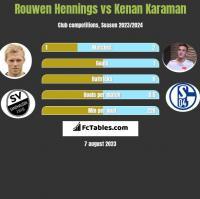 Rouwen Hennings vs Kenan Karaman h2h player stats