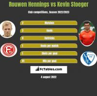 Rouwen Hennings vs Kevin Stoeger h2h player stats
