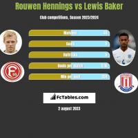 Rouwen Hennings vs Lewis Baker h2h player stats
