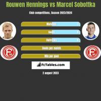 Rouwen Hennings vs Marcel Sobottka h2h player stats