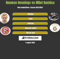 Rouwen Hennings vs Milot Rashica h2h player stats