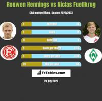 Rouwen Hennings vs Niclas Fuellkrug h2h player stats