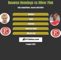 Rouwen Hennings vs Oliver Fink h2h player stats