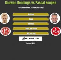 Rouwen Hennings vs Pascal Koepke h2h player stats