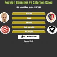 Rouwen Hennings vs Salomon Kalou h2h player stats