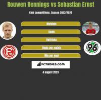 Rouwen Hennings vs Sebastian Ernst h2h player stats