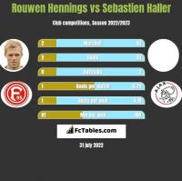 Rouwen Hennings vs Sebastien Haller h2h player stats
