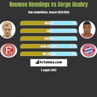 Rouwen Hennings vs Serge Gnabry h2h player stats