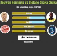 Rouwen Hennings vs Stefano Okaka Chuka h2h player stats