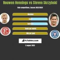 Rouwen Hennings vs Steven Skrzybski h2h player stats
