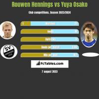 Rouwen Hennings vs Yuya Osako h2h player stats