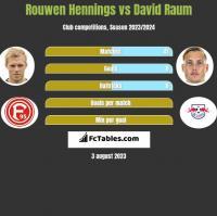 Rouwen Hennings vs David Raum h2h player stats