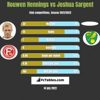 Rouwen Hennings vs Joshua Sargent h2h player stats