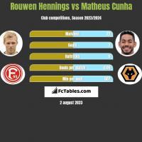 Rouwen Hennings vs Matheus Cunha h2h player stats