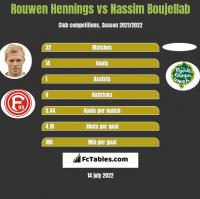 Rouwen Hennings vs Nassim Boujellab h2h player stats