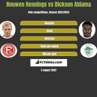Rouwen Hennings vs Dickson Abiama h2h player stats