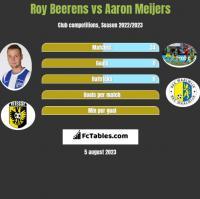 Roy Beerens vs Aaron Meijers h2h player stats