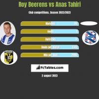 Roy Beerens vs Anas Tahiri h2h player stats