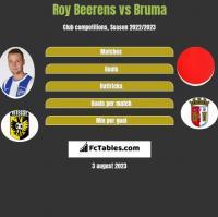 Roy Beerens vs Bruma h2h player stats