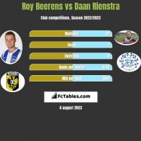 Roy Beerens vs Daan Rienstra h2h player stats