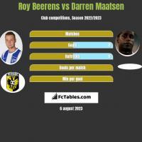 Roy Beerens vs Darren Maatsen h2h player stats
