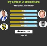 Roy Beerens vs Emil Hansson h2h player stats