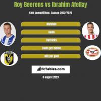 Roy Beerens vs Ibrahim Afellay h2h player stats
