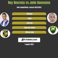 Roy Beerens vs John Goossens h2h player stats