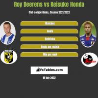 Roy Beerens vs Keisuke Honda h2h player stats