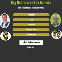 Roy Beerens vs Lex Immers h2h player stats