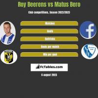 Roy Beerens vs Matus Bero h2h player stats