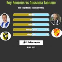 Roy Beerens vs Oussama Tannane h2h player stats