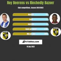 Roy Beerens vs Riechedly Bazoer h2h player stats