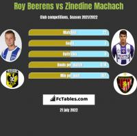 Roy Beerens vs Zinedine Machach h2h player stats