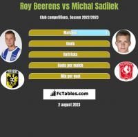Roy Beerens vs Michal Sadilek h2h player stats