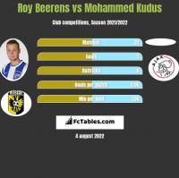 Roy Beerens vs Mohammed Kudus h2h player stats