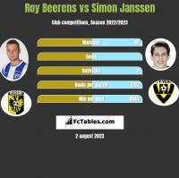 Roy Beerens vs Simon Janssen h2h player stats