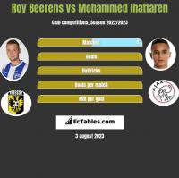 Roy Beerens vs Mohammed Ihattaren h2h player stats