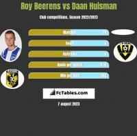 Roy Beerens vs Daan Huisman h2h player stats
