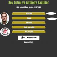 Roy Gelmi vs Anthony Sauthier h2h player stats
