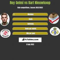 Roy Gelmi vs Bart Nieuwkoop h2h player stats