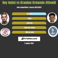 Roy Gelmi vs Brandon Ormonde-Ottewill h2h player stats