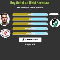 Roy Gelmi vs Nikki Havenaar h2h player stats