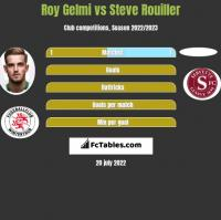 Roy Gelmi vs Steve Rouiller h2h player stats