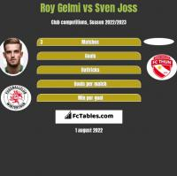 Roy Gelmi vs Sven Joss h2h player stats