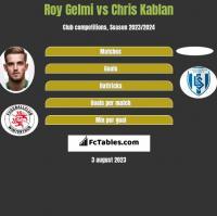 Roy Gelmi vs Chris Kablan h2h player stats