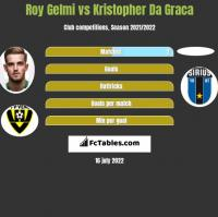 Roy Gelmi vs Kristopher Da Graca h2h player stats