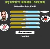 Roy Gelmi vs Redouan El Yaakoubi h2h player stats